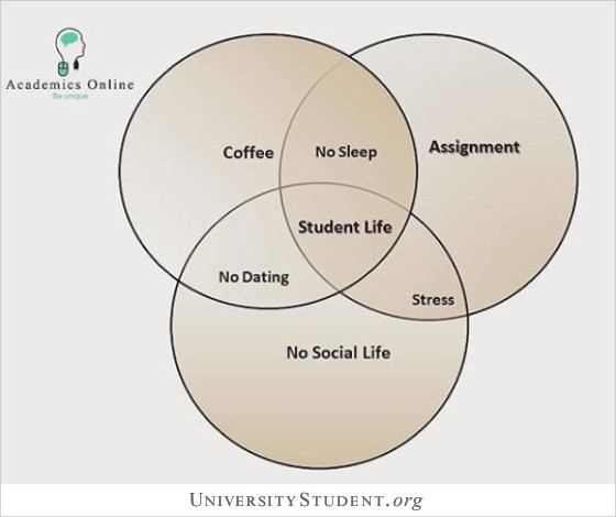 Student life. coffee, no sleep, assignment, no dating, stress, no social life.