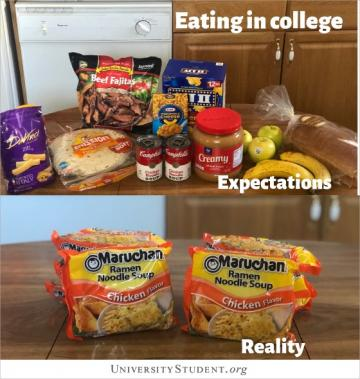 Eating in college. Expectations. Reality.